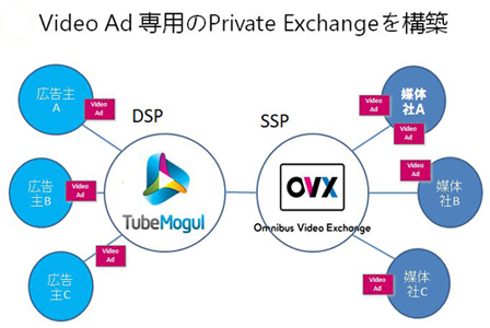 Video Ad 専用のPrivate Exchangeを構築