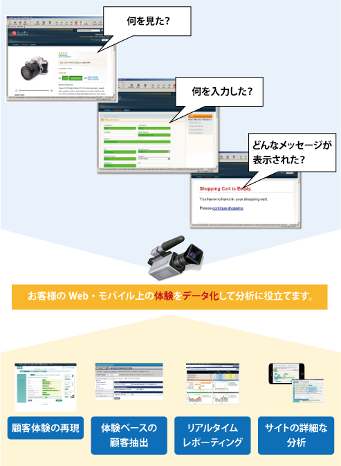 IBM TealeafはWeb・モバイルサイト・モバイルアプリ上の全顧客の全インタラクションを常にキャプチャリングし分析に活かすことが可能