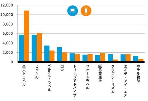 2014年7月利用者数(千人)
