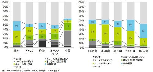 ニュースを知るために使用する手段(左)、日本における年代別比較(右)