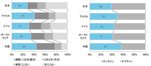 ゲームをする頻度(左)、オン/オフラインでの割合(右)