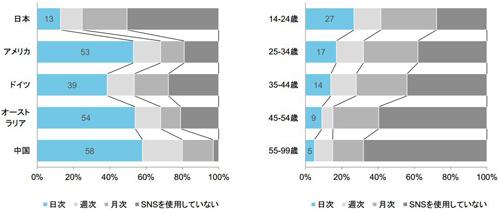 SNSの投稿頻度(左)、日本における年代別比較(右)