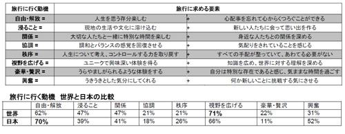 旅行に行く動機(上)と世界と日本の比較(下)