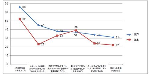 旅行がもたらす影響、旅行後の日常生活の変化 世界と日本の比較