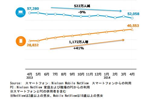 PCとスマートフォンからのインターネット利用者数推移