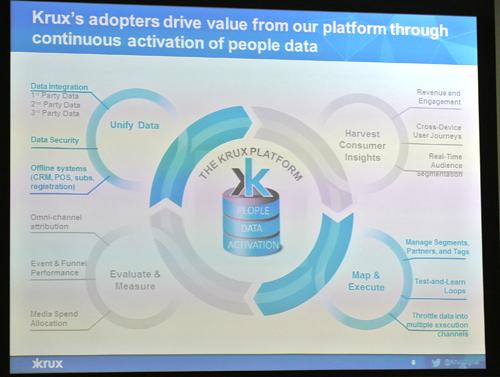 Kruxはひとつのプラットフォームにデータを集約し、データで分析で得られたインサイトをもとにリアルタイムのオーディエンス・セグメンテーションなどを行い、実際のマーケティングに展開。実際に顧客が行った戦略を評価するところまで含めて支援する。(記者会見時の資料より)