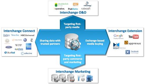 「Krux Interchange」は、信頼できるバイサイドとセルサイドのパートナーがプライベートなピア・ツー・ピア通信によってつながることで、メディアとデータのマネタイズを行う。