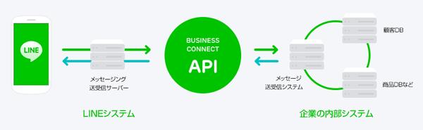 日本オラクル、「Oracle Service Cloud」と「LINE ビジネス