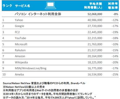 2014年日本におけるPCからの利用者数