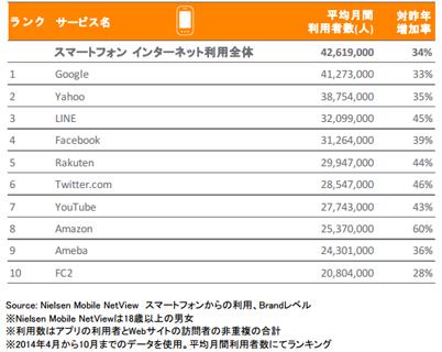 2014年日本におけるスマートフォンからの利用者数