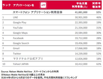 2014年日本におけるスマートフォンアプリケーション利用者数