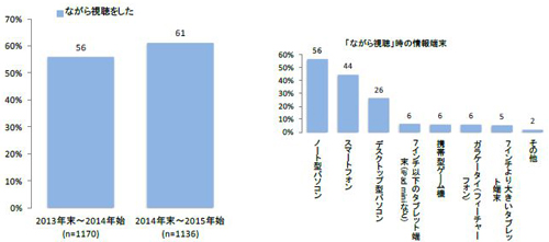 年末年始に「ながら視聴」した割合(左)、年末年始に「ながら視聴」をした時の機器(右、複数回答)