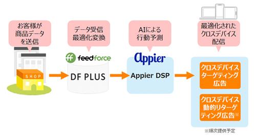 フィードフォースとAppierの協業・連携イメージ