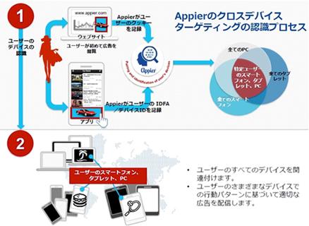 Appier クロスデバイスターゲティングの認識プロセス