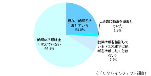 会社の動画活用の現状(n=12,440)