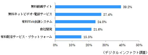 活用経験がある動画配信システム(2015年1月時点、n=3,219)