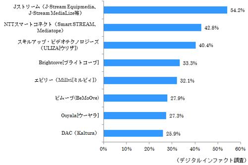 活用経験がある動画配信システム(2015年1月時点、n=498)