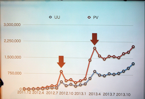 2011年11月の段階では8,000UU、20,000PVだった