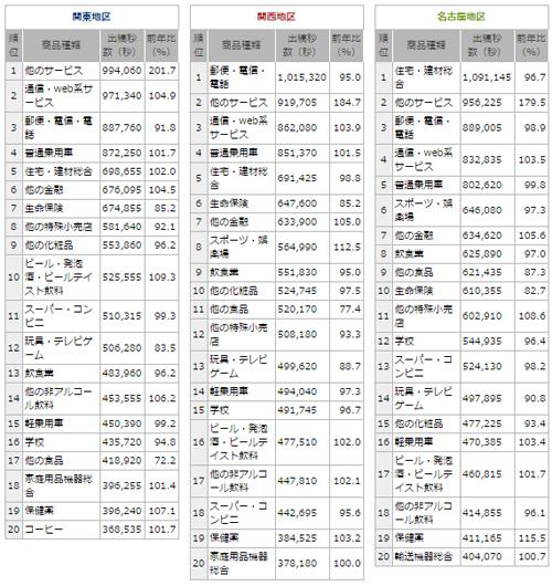 商品種類別年間CM総出稿量<番組+スポットCM>(2014年1月~12月上位20商品種類)