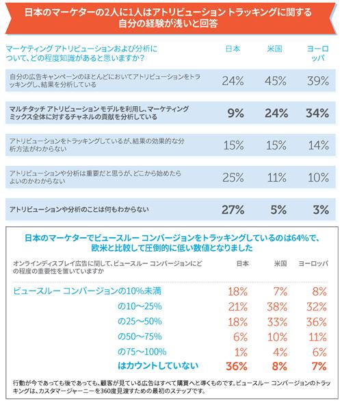 「データに基づくマーケティング」の知識に関する、欧米との比較