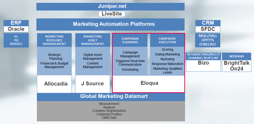 Juniper Networksの「CORE MARKETING PLATFORMS」