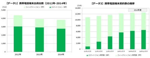 出典:MM総研「2014年国内携帯電話端末出荷概況」/2015.2.3