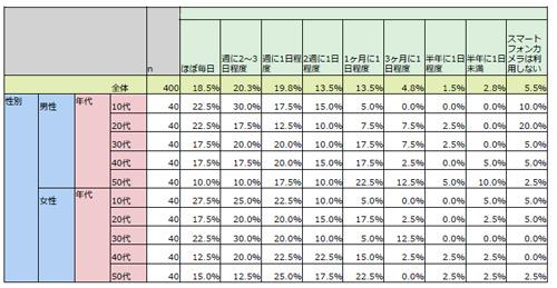 スマートフォンカメラの利用頻度(n=400)