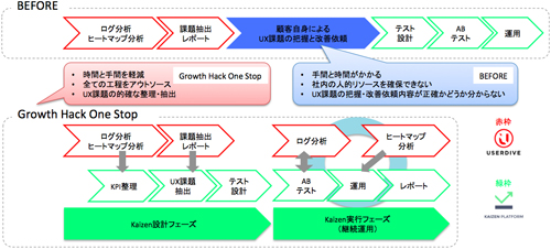 「Growth Hack One Stop」全体イメージ