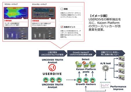 USERDIVEでの分析後とグロースハッカーによる改善イメージ
