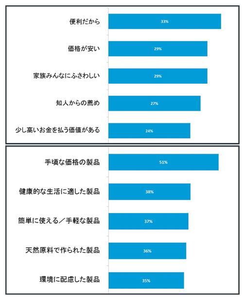 新商品購入の動機上位5項目(東南アジア地域:上)、今後の新商品開発への期待上位5項目(東南アジア地域:下)