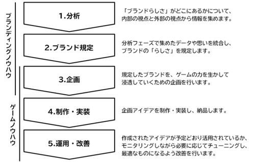 「インターナルブランディング×ゲーミフィケーション」プログラム進行フロー(例)