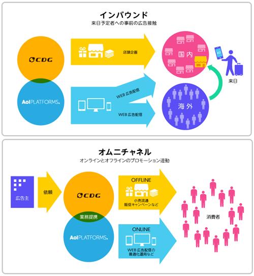 インバウンド消費を促進するクロスボーダープロモーション(上)、両社の業務提携による店頭プロモーションとネット広告を一体化したサービス体制(下)