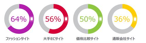 スマートフォンからの利用時間が占める割合
