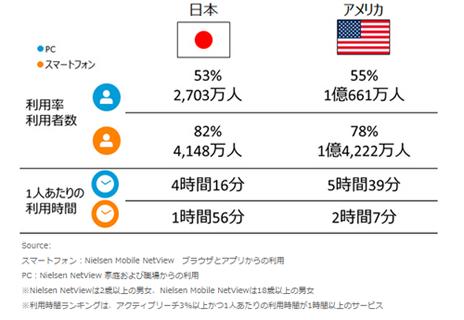 日本と米国の「ビデオと映画」カテゴリの利用状況 PC vs. スマートフォン(2015年8月)
