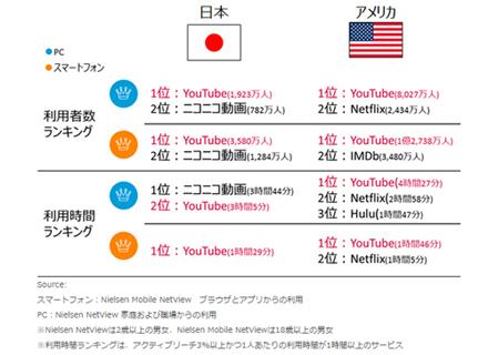 「ビデオと映画」カテゴリサービスのランキング(2015年8月)