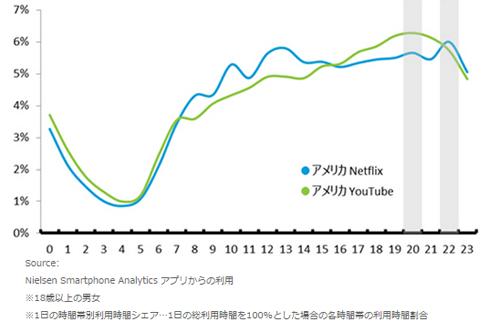 米国の「Netflix」アプリ 1日の時間帯別利用時間シェア(2015年5月~7月平均)