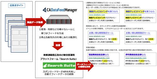 データ自動挿入機能対応のイメージ