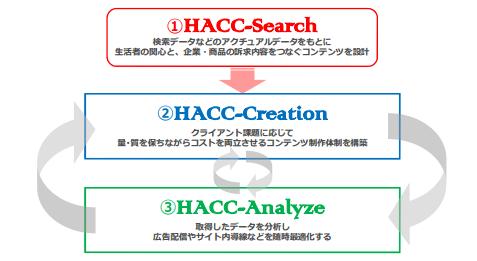 「HACC」のサービスラインナップ