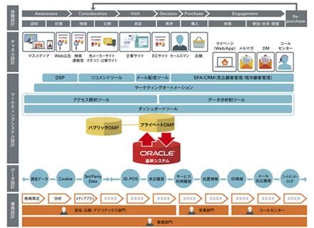 「デジタル・トランスフォーメーション支援プログラム」イメージ図