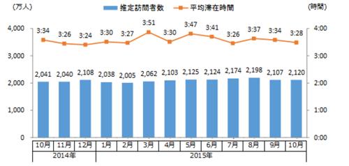 動画配信サイト全体の月間推定訪問者数・平均滞在時間 時系列推移(2014年10月~2015年10月)