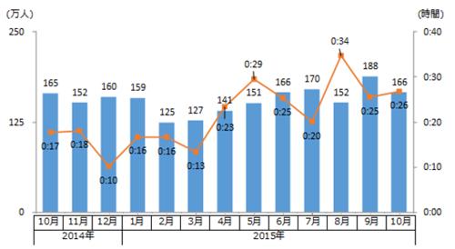 SVODの月間推定訪問者数・平均滞在時間 時系列推移(2014年10月~2015年10月)