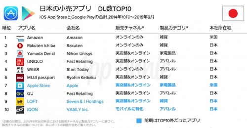 日本の小売アプリDL数TOP10(iOS App StoreとGoogle Playの合計2014年1月~2015年年9月