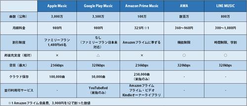 音楽ストリーミングサービス比較表