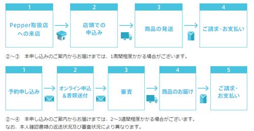 購入までのフロー(上:店舗申込、下:ホームページ申込み)