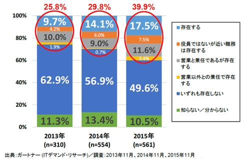 日本国内におけるCMOあるいはそれに相当する役員の存在:2013~2015年
