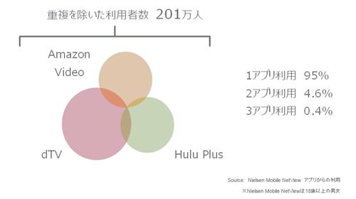 スマートフォンからのSVOD利用者数上位3アプリの重複利用状況(2015年11月)