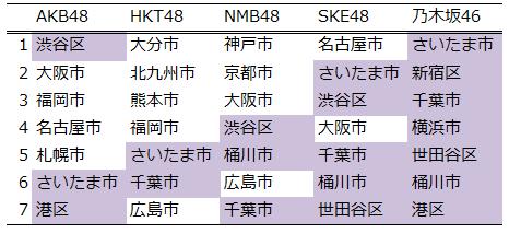 AKB48グループが検索される地域