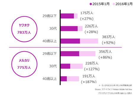 アプリ利用者の年代別利用者数 2015年1月vs.2016年1月