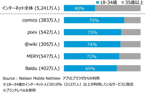 18~34歳の構成比 TOP5サービス 2016年2月