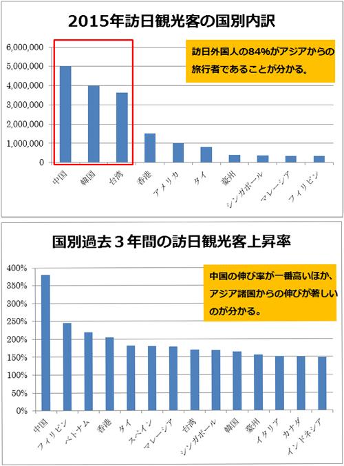 引用元:日本政府観光局(JNTO)「国籍/月別 訪日外客数(2003年~2016年)」より